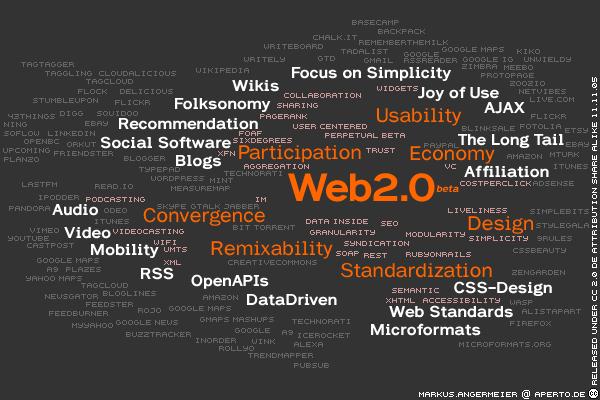 Web 2.0 Word Cloud